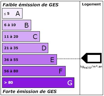 Etiquette taux d emission de gaz a effet de serre