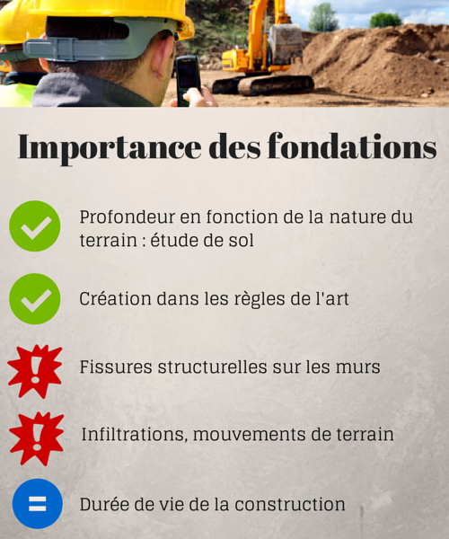 Maison individuelle types de fondations habitatpresto for Quel budget pour construire une maison