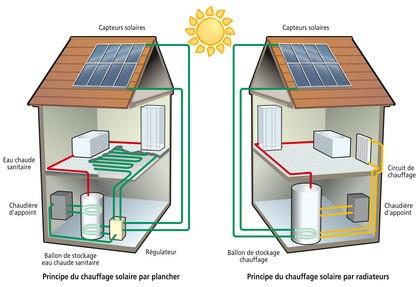 energie solaire thermique fonctionnement et utilisation habitatpresto. Black Bedroom Furniture Sets. Home Design Ideas