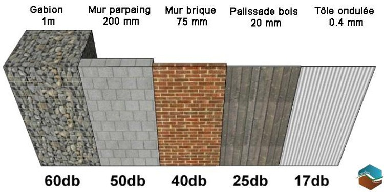 Mur anti bruit comparatif de 5 mat riaux pour r duire le for Mur anti bruit maison