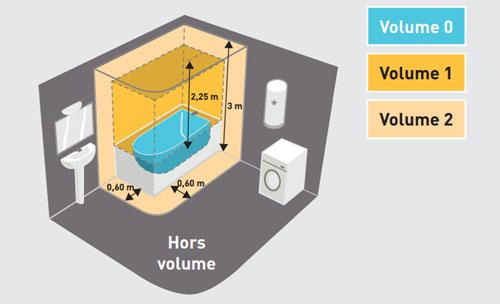 Qu'est ce qu'un volume électrique normes