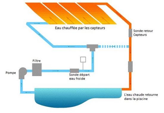 Comment fonctionne un panneau solaire thermique