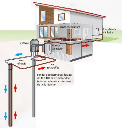 Schéma de fonctionnement pompe à chaleur eau-eau