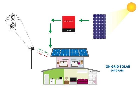 Schéma fonctionnement photovoltaïque