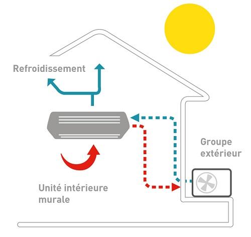Schema de fonctionnement pompe a chaleur air air mode chauffage