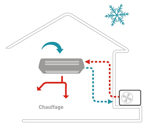 Schema de fonctionnement pompe a chaleur air air mode clim