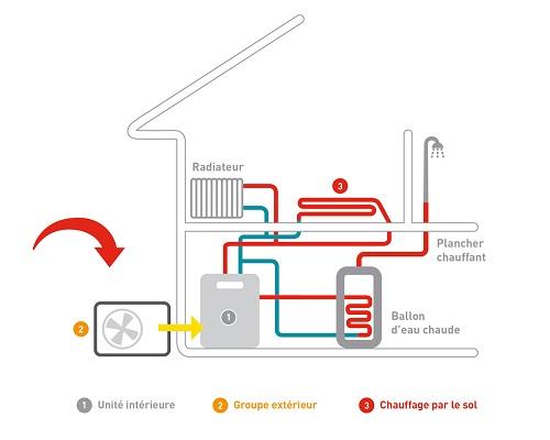Schéma fonctionnement pompe à chaleur air-eau