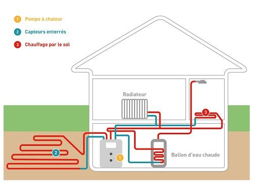 Schema fonctionnement pompe a chaleur sol eau