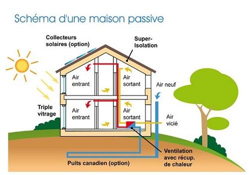 Maison passive schema