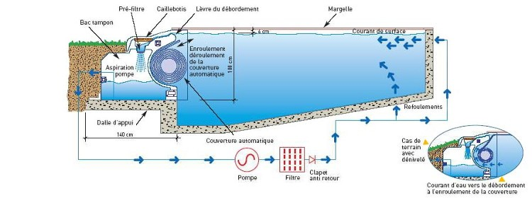 Comment faire une piscine d bordement habitatpresto for Schema filtration piscine