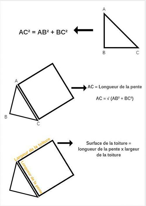 Comment Calculer La Surface D Un Toit