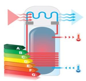 chauffe eau thermodynamique info et conseils